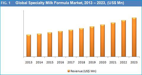 specialty-milk-formula-market