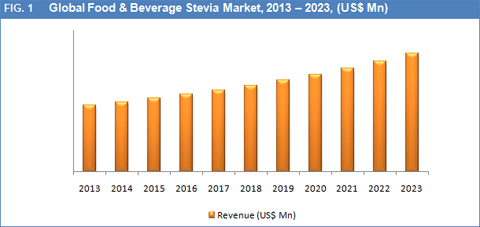 food-and-beverage-stevia-market