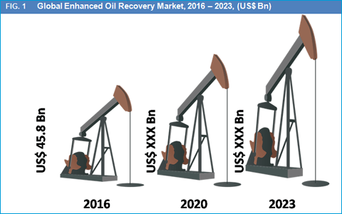 enhanced-oil-recovery-market