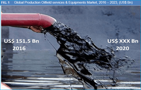 Global Production Oilfield Services & Equipments Market by Services and Geography is Expected to Reach US$ 207.9 Bn by 2023 - Credence Research