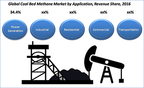 Coal Bed Methane Market