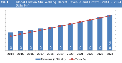 Global Friction Stir Welding Market To Exceed US$ 887.0 Mn By 2024 - Credence Research
