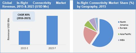 In-flight Connectivity Market