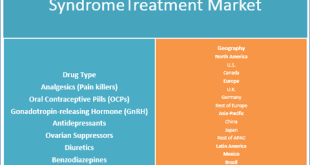 Pre-Menstrual Syndrome Treatment Market
