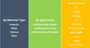 Artificial Joints Market
