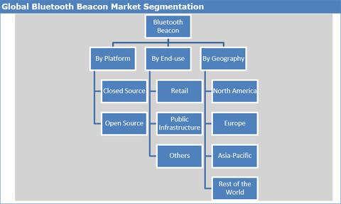 Bluetooth Beacon Market