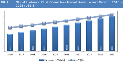 Global Hydraulic Fluid Connectors Market To Grow At CAGR Of 7.5% Between 2017 - 2025 - Credence Research