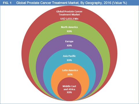 Prostate Cancer Treatment Market