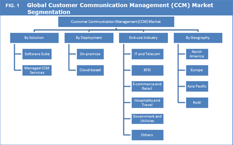 Customer Communication Management (CCM) Market To Reach US$ 3.9 Bn By 2025 - Credence Research