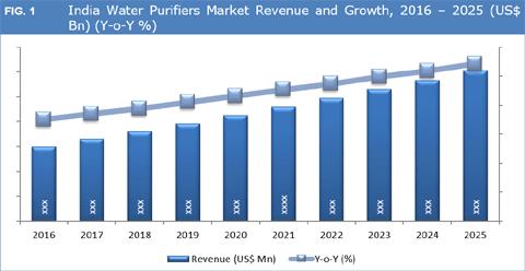 India Water Purifier Market