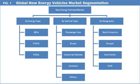 New Energy Vehicles (NEVS) Market Continues To Expand With China In The Driving Seat - Credence Research