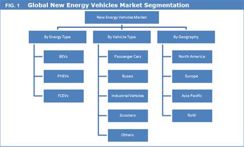 New Energy Vehicles (NEVS) Market