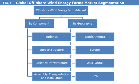 Offshore Wind Energy Farms Market