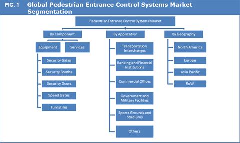 Pedestrian Entrance Control Systems Market