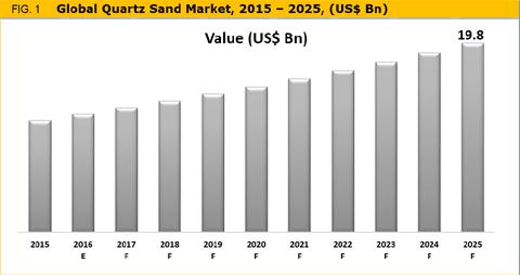 Quartz Sand Market