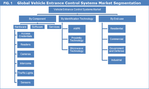 Vehicle Entrance Control Systems Market