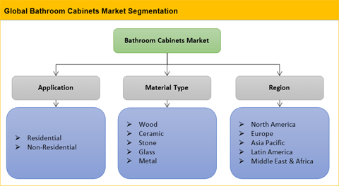 Bathroom Cabinets Market