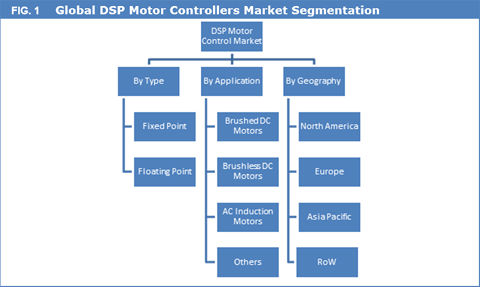 DSP Motor Controllers Market To Reach US$ 2,260.1 Mn By 2025 - Credence Research