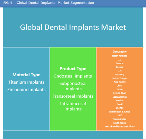 Dental Implants Market