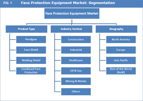 Face Protection Equipment Market