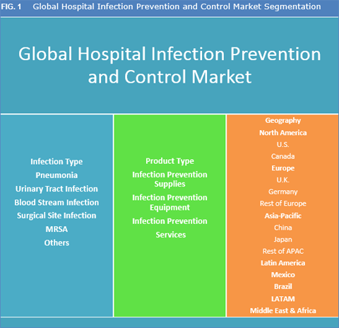 Hospital Infection Prevention And Control Market