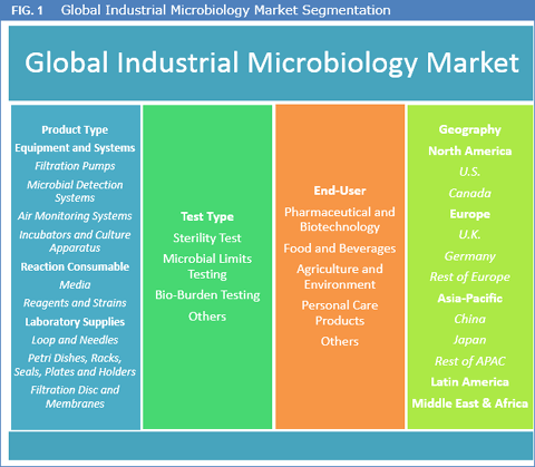 Industrial Microbiology Market Expected To Reach Worth US$ 16.3 Bn By 2025 - Credence Research