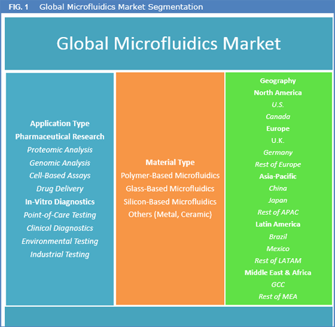 Microfluidic Market Expected To Reach Worth USD 13.9 Bn By 2025 - Credence Research