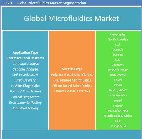 Microfluidic Market