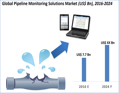 Pipeline Monitoring Solutions Market