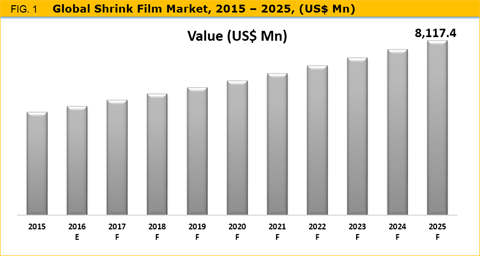 Shrink Film Market