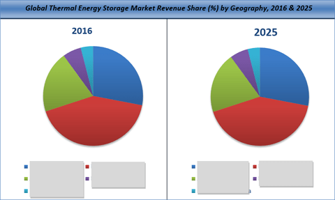 Thermal Energy Storage Market By Technology, Storage Material, End User And Geography Is Projected To Reach US$ 6.2 Bn By 2025 - Credence Research