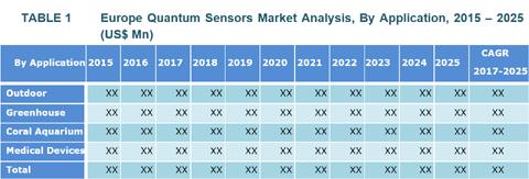 quantum sensors market