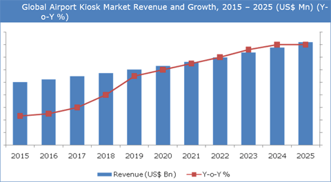 Airport Kiosk Market To Grow At A CAGR Of 14.3% Between 2017 And 2025 - Credence Research