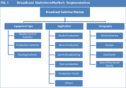 Broadcast Switcher Market