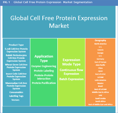Cell-Free Protein Expression Market Is Expected To Reach US$ 282.2 Mn By 2025 - Credence Research