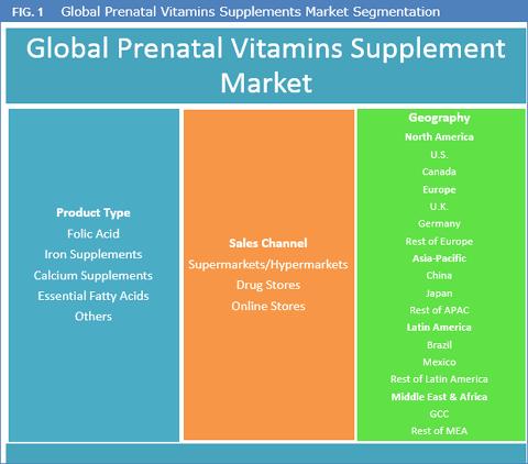 Prenatal Vitamin Supplements Market