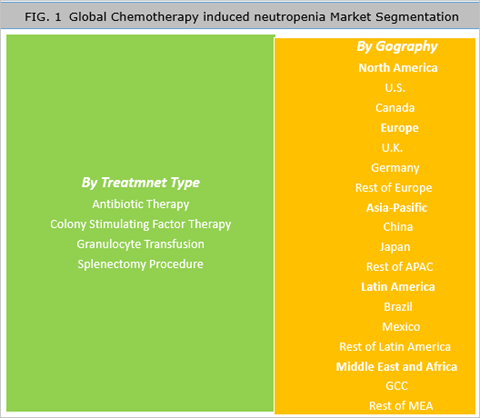 Chemotherapy Induced Neutropenia Market Is Expected To Reach US$ 12.56 Bn By 2025 - Credence Research