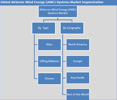 Airborne Wind Energy (AWE) Market