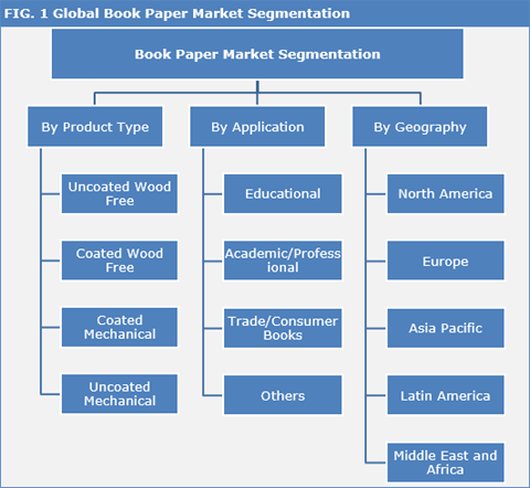 Book Paper Market : Booming Literacy Rate, Urbanization And Rise In Disposable Income In Emerging Economies Led To Growing Demand For Industry - Credence Research