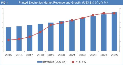 Printed Electronics Market