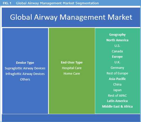 Airway Management Device Market