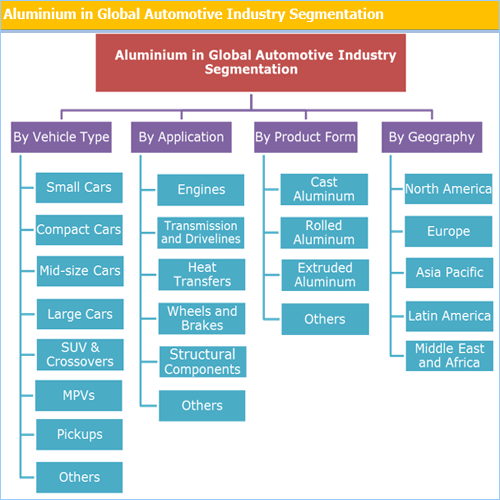 Aluminum Market in Automotive Industry