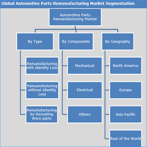 Automotive Parts Remanufacturing Market to Expand to Reach US$ 58.8 Bn by 2025 - Credence Research