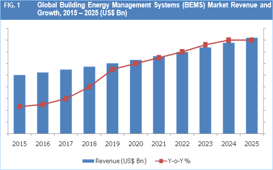 Building Energy Management Systems (BEMS) Market