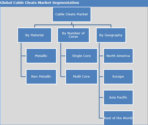 Cable Cleats Market