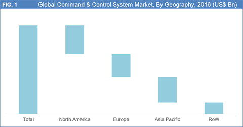 Command Control System Market