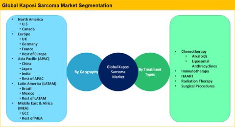 Automotive Parts Remanufacturing Market Multiple Myeloma Treatment Market Non-Opioid Pain Patch Market