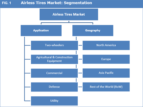 Airless Tires Market To Expand Exponentially Owing To Their Immense Benefits Over Conventional Tires - Credence Research