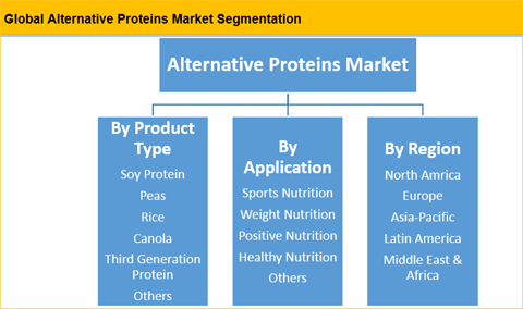 Alternative Proteins Market