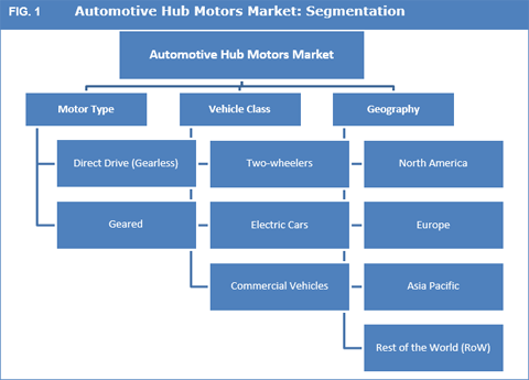 Automotive Hub Motors Market : Rising Penetration Of Electric Vehicles To Spur The Market